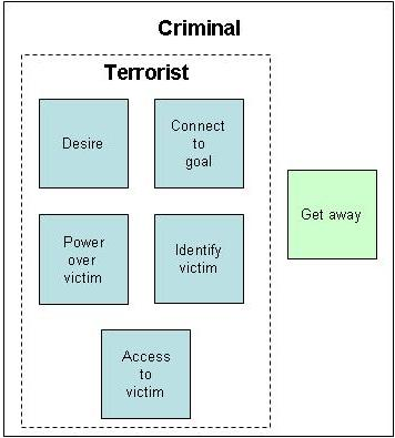 Criminal Function Diagram
