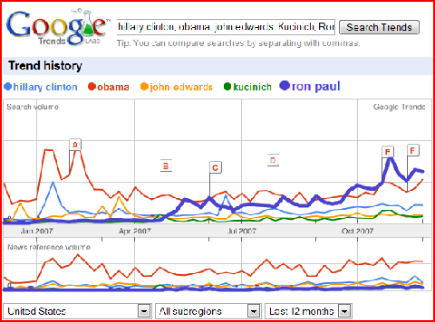 Google Trends Ron Paul vs. Democrats