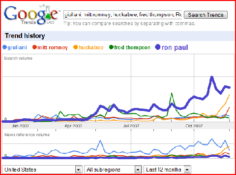 Google Trends Ron Paul vs. Republicans