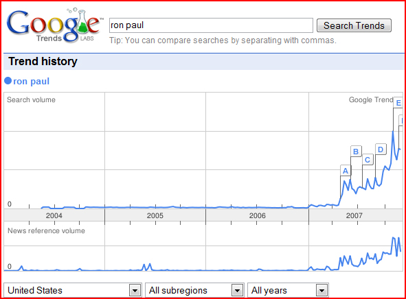 Ron Paul Exponential Growth on Google Trends