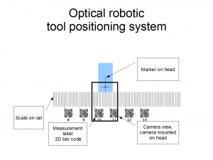 Optical Robot Head Positioning System