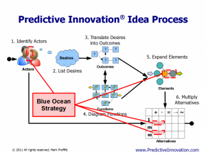 BlueOcean vs. Predictive Innovation