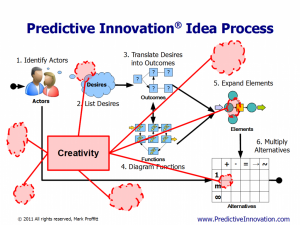 Creativity vs. Predictive Innovation
