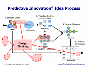 Design Thinking vs. Predictive Innovation