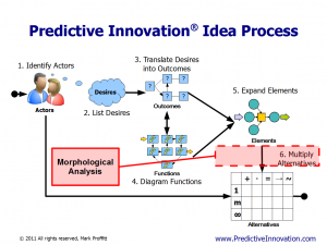 Predictive Innovation vs. Morphological Analysis