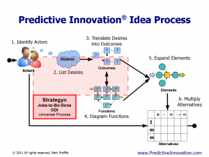 JTBD/ODI vs. Predictive Innovation