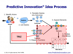 Predictive Innovation vs. TRIZ